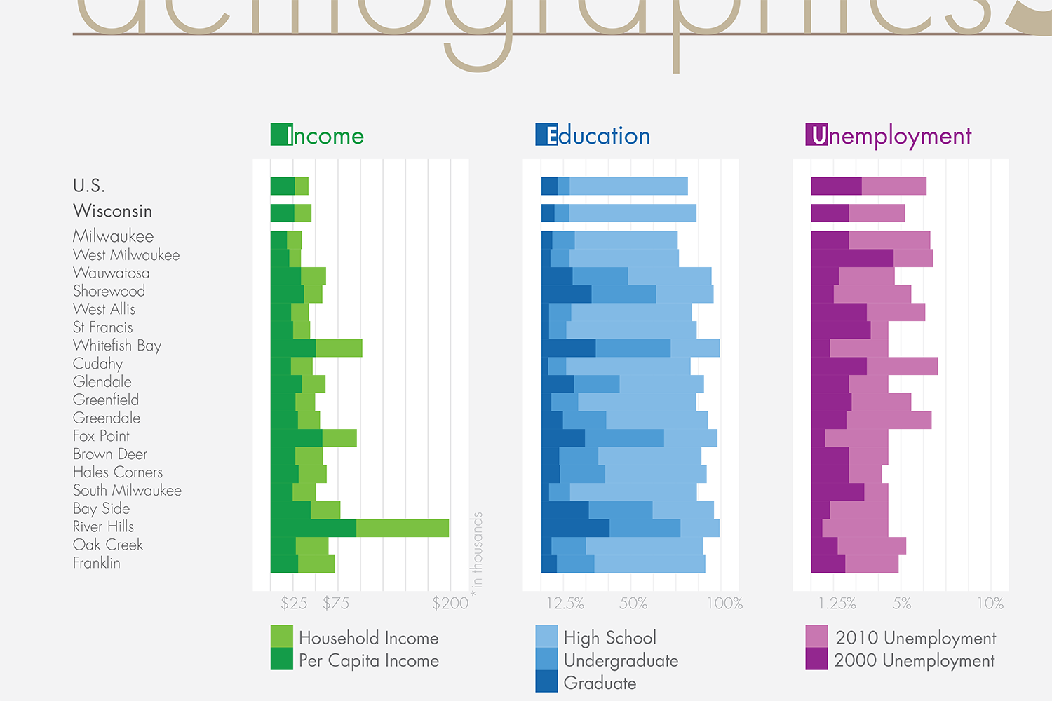 City demographics as bar graph placed side by side for fast comparison by Andrew McConville.