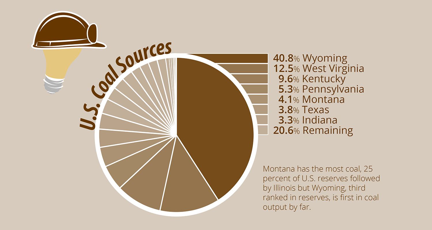 Wyoming's Powder River Basin leads coal extraction in U.S. by Andrew McConville.