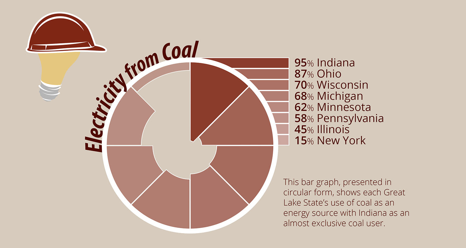 Circular bar graph showing Indiana as top Great Lake coal user by Andrew McConville.