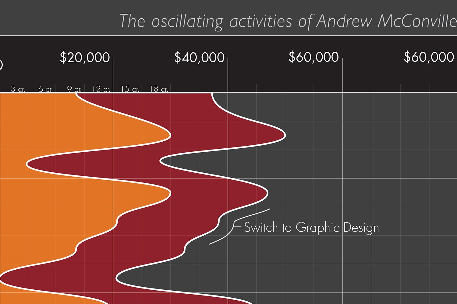 Scale, top showing estimated yearly income and weekly hours worked at a given month by Andrew McConville.